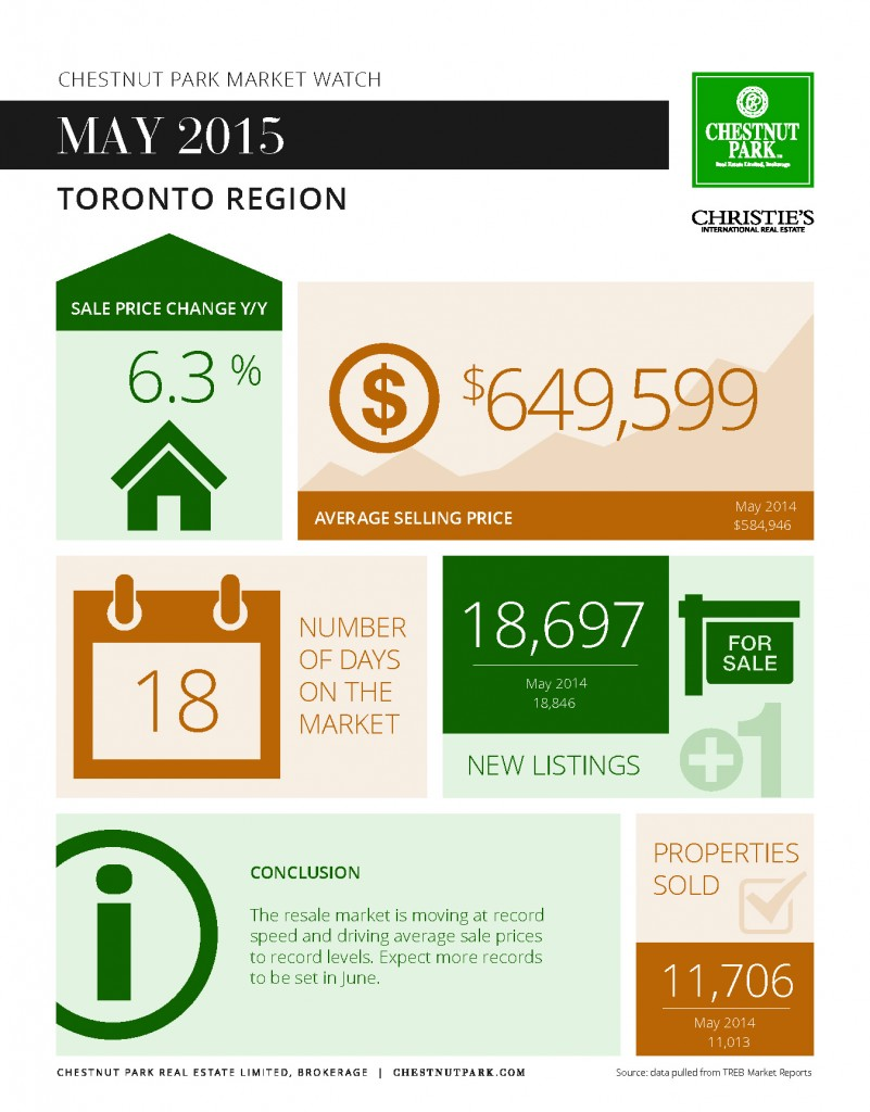 May 2015 Toronto Real Estate Market Report